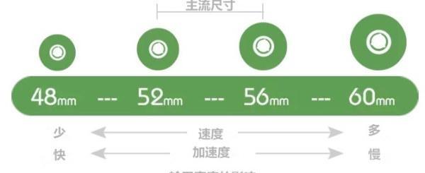滑板轮子的软硬度区别